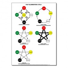 5 Elements Cycles